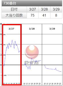 SLOTバジリスク~甲賀忍法帖~Ⅲ736番台