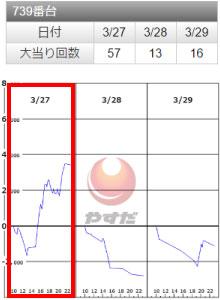 SLOTバジリスク~甲賀忍法帖~Ⅲ739番台