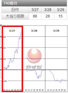 SLOTバジリスク~甲賀忍法帖~Ⅲ740番台