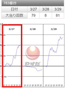 SLOTバジリスク~甲賀忍法帖~Ⅲ783番台
