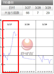 SLOTバジリスク~甲賀忍法帖~Ⅲ785番台