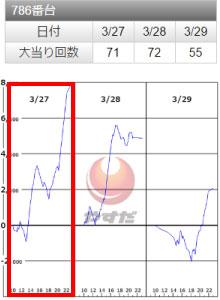 SLOTバジリスク~甲賀忍法帖~Ⅲ786番台