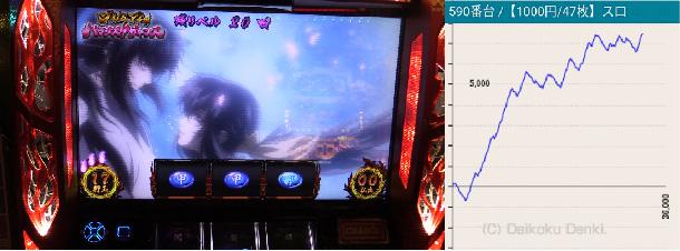 MGM水戸店バジリスク絆 590番台10月6日