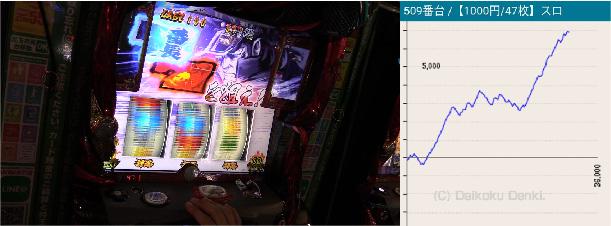 MGM水戸店押忍!番長3 509番台10月6日