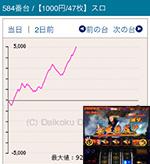 第5回みんレポMGM水戸店のバジリスク~甲賀忍法帖~絆584番台
