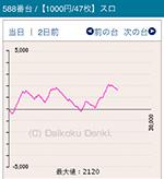 第5回みんレポMGM水戸店のバジリスク~甲賀忍法帖~絆588番台