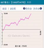 第5回みんレポMGM水戸店の沖ドキ!667番台
