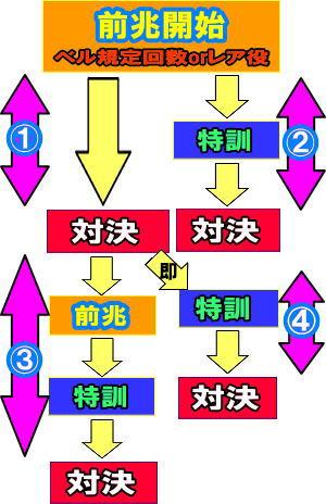 3 移行 番長 ベル モード