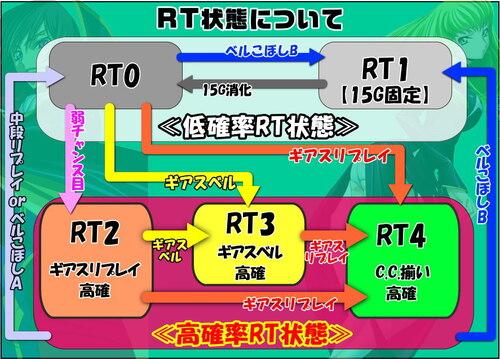パチスロコードギアス反逆のルルーシュ3のRT移行表