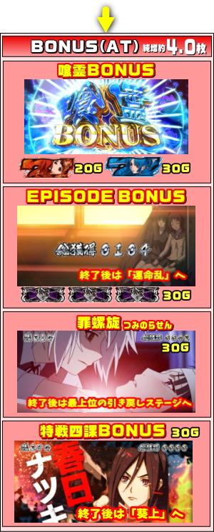 喰霊-零- 運命乱のボーナスのゲームフロー