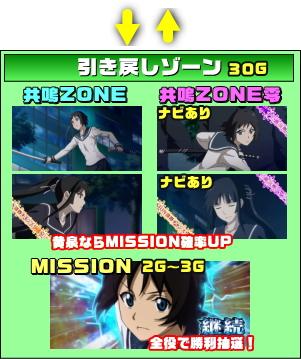 喰霊-零- 運命乱の引き戻しゾーンのゲームフロー