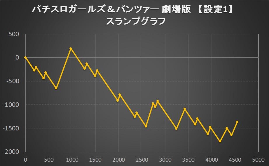 パチスロガールズ&パンツァー 劇場版の【設定1】スランプグラフ