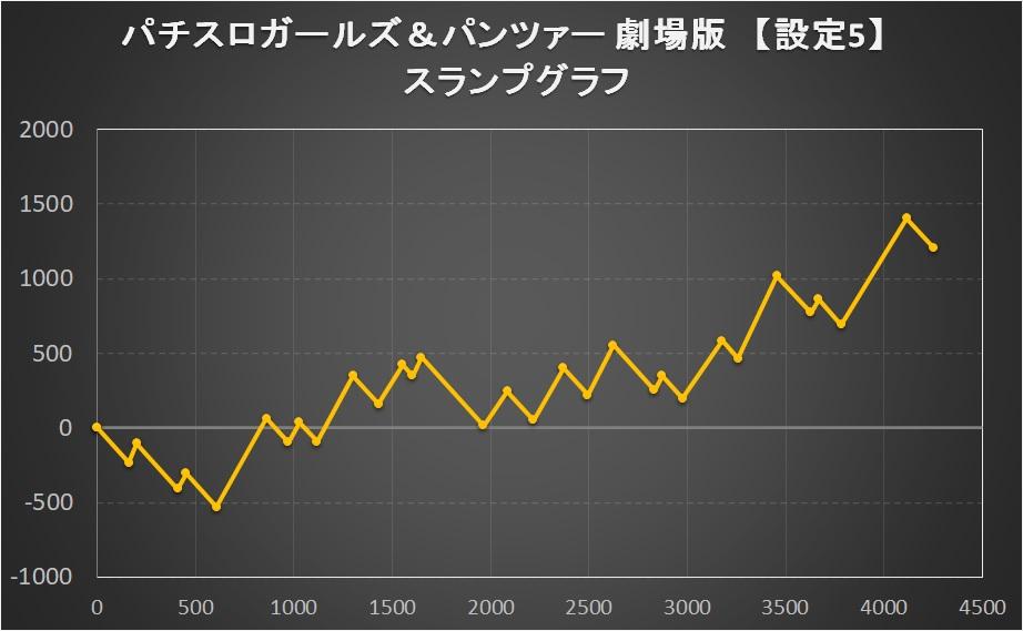 パチスロガールズ&パンツァー 劇場版の【設定5】スランプグラフ