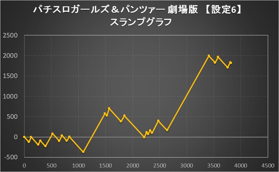 パチスロガールズ&パンツァー 劇場版の【設定6】スランプグラフ