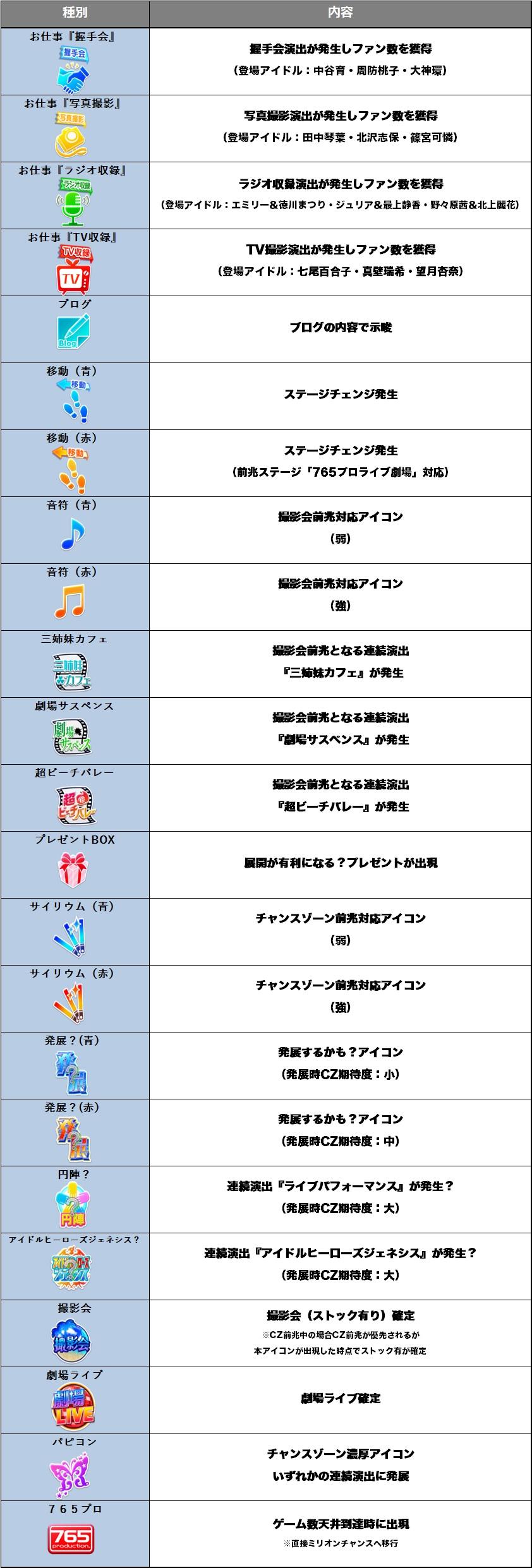 パチスロ アイドルマスター ミリオンライブ!のカレンダー出現マス一覧の表