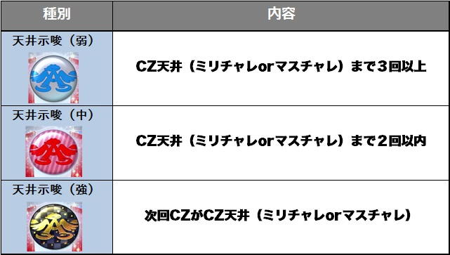パチスロ アイドルマスター ミリオンライブ!の天井アイコンの説明の表