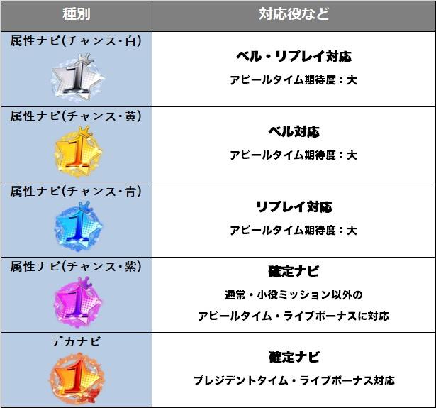 パチスロ アイドルマスター ミリオンライブ!のナビアイコン対応役の表