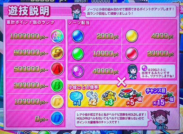 パチスロ アイドルマスター ミリオンライブ!の遊技説明の画面