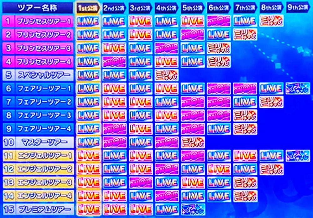 パチスロ アイドルマスター ミリオンライブ!の通常時の周期シナリオ一覧