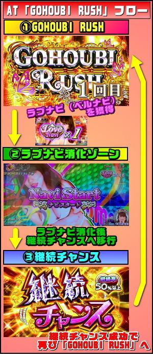パチスロラブ嬢2のAT中のゲームフローの画像