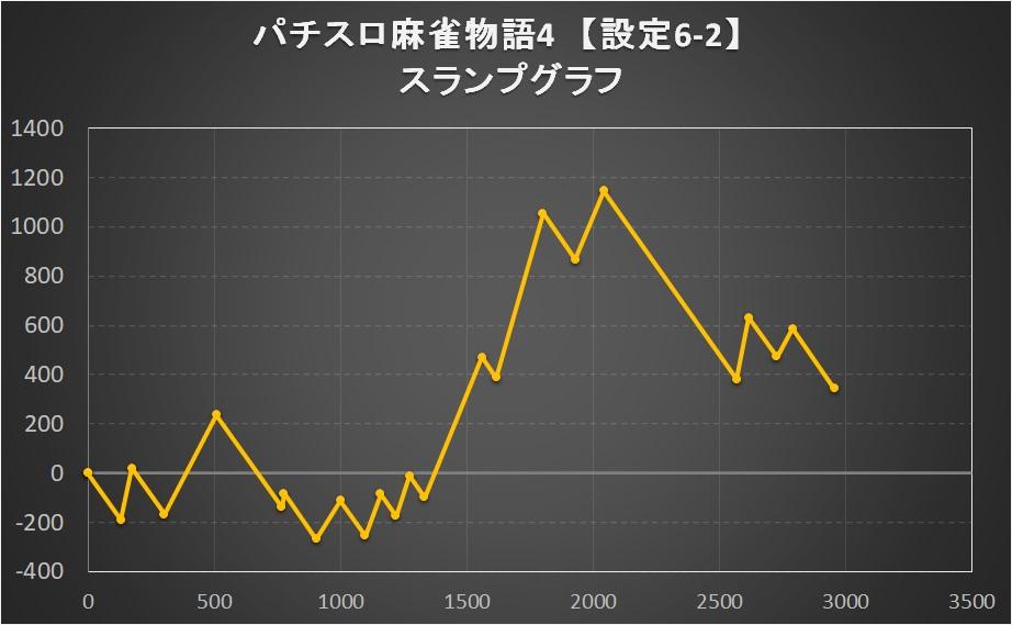 パチスロ麻雀物語4の設定6パターン②のスランプグラフ