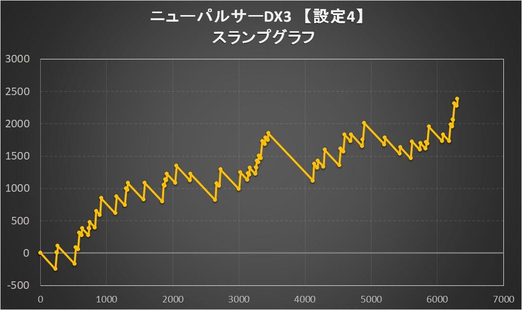 ニューパルサーDX3のスランプグラフ
