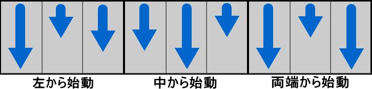 ニューパルサーSPⅢのリール変則始動