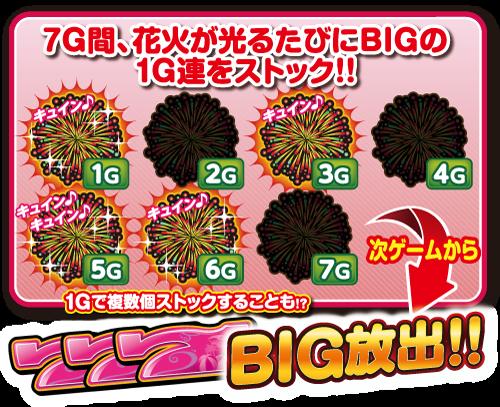 ぱちスロ 沖ハナ-30の花盛りのゲーム性