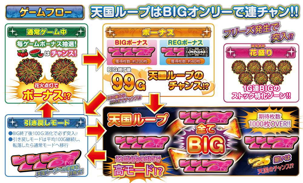 ぱちスロ 沖ハナ-30のゲームフロー