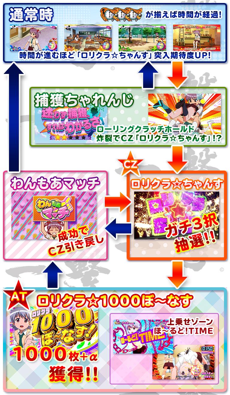パチスロ ロリクラ☆ほーるど!のゲームフロー