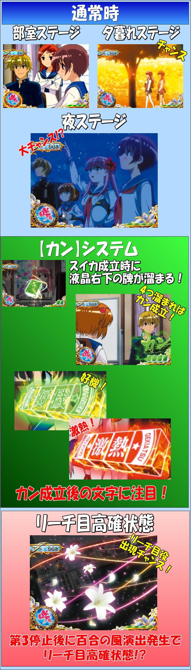 パチスロ咲-Saki-のゲームフロー通常時