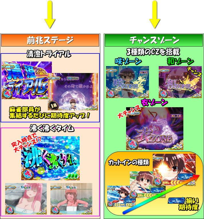 パチスロ咲-Saki-のゲームフローCZ/前兆ステージ