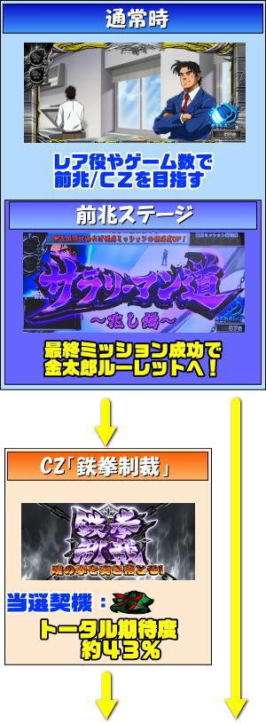 サラリーマン金太郎~MAX~のゲームフロー1