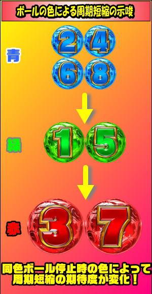 スーパービンゴギャラクシーのボール色による示唆の画像