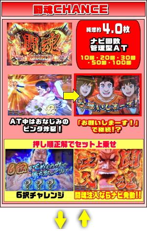 闘魂継承アントニオ猪木という名のパチスロ機の闘魂チャンスのゲームフロー