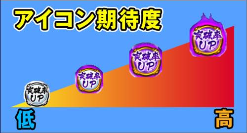 【戦コレ4】戦国コレクション4のアイコン期待度