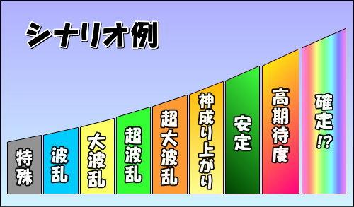【戦コレ4】戦国コレクション4の搭載シナリオ