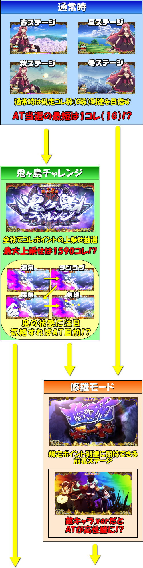【戦コレ4】戦国コレクション4のゲームフロー1