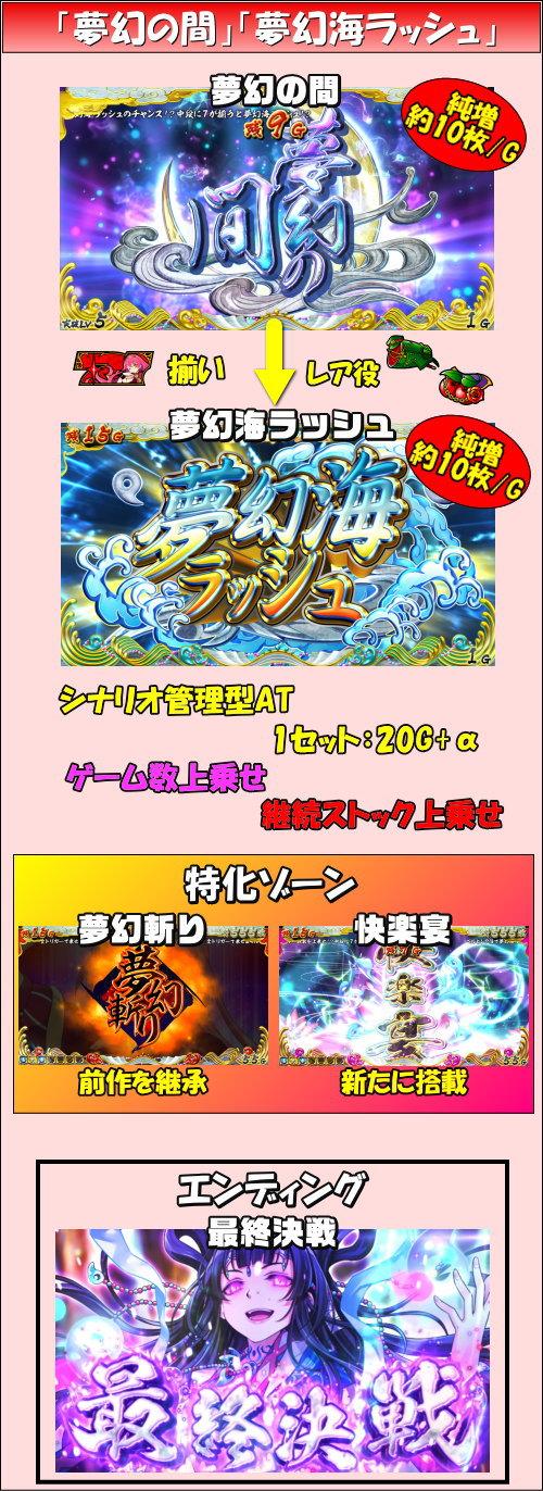 【戦コレ4】戦国コレクション4のゲームフロー2