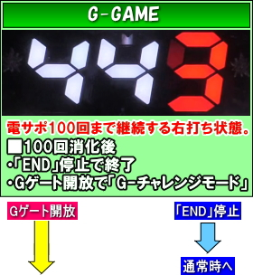 CR ALL2025 with100のゲームフローG-GAME
