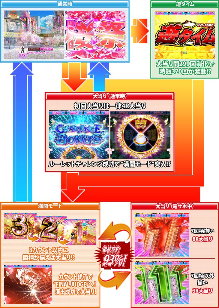パチンコぱちんこ AKB48 桜 LIGHT ver.のゲームフロー画像