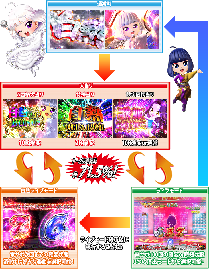 P中森明菜・歌姫伝説~THE BEST LEGEND~のゲームフロー