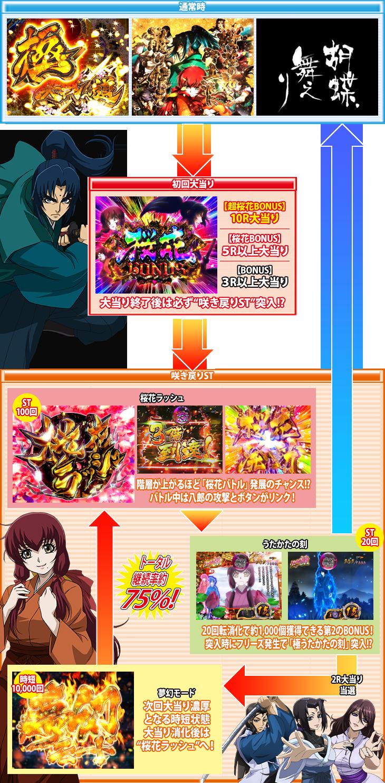 Pバジリスク ~桜花忍法帖~のゲームフロー