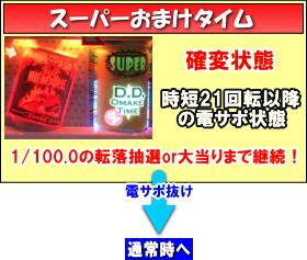 P DD北斗の拳~主役はジャギ!!~ユリアVer.の電サポ中の画像
