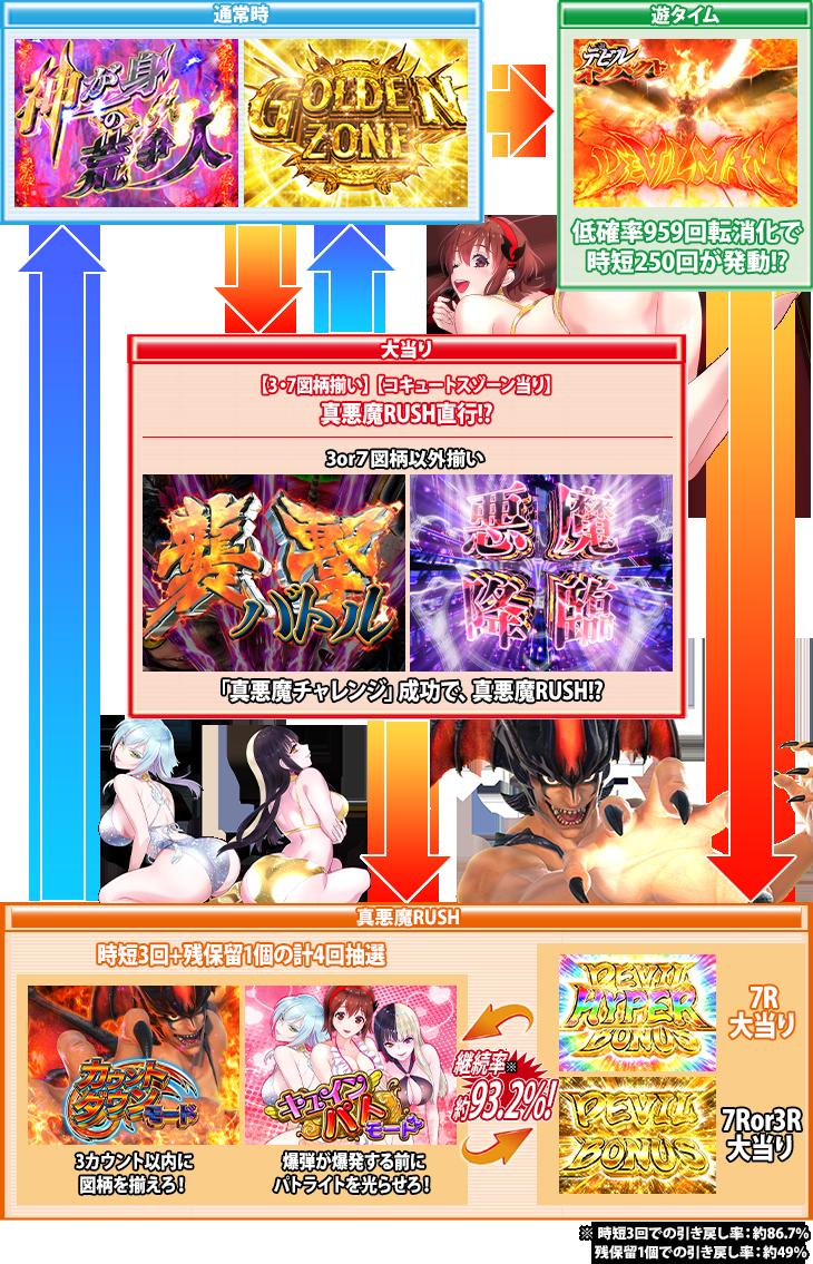 ぱちんこPデビルマン~疾風迅雷~のゲームフロー