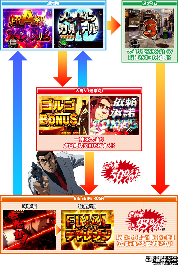 ぱちんこPフィーバーゴルゴ13疾風マシンガンver.のゲームフロー