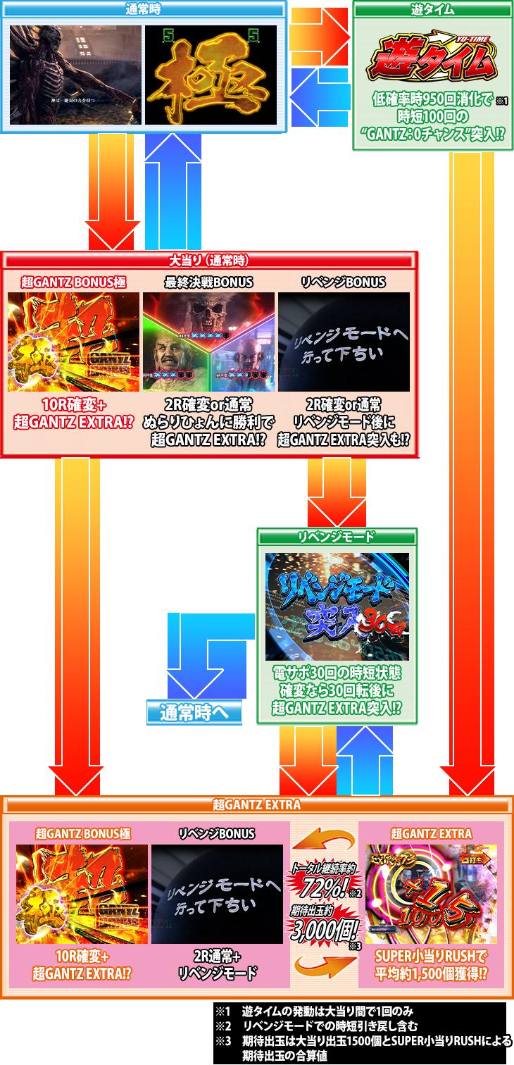 パチンコぱちんこ GANTZ極のゲームフロー画像