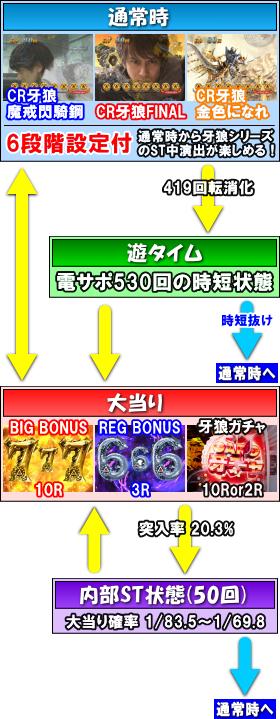 パチンコP牙狼コレクション 遊タイムver.のゲームフロー