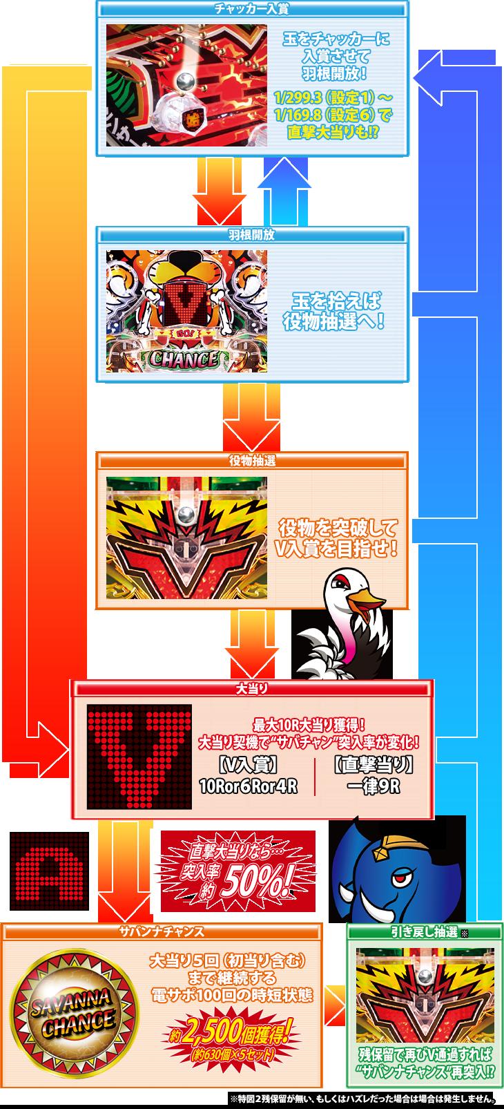 パチンコP羽根モノ獣王GO2のゲームフロー