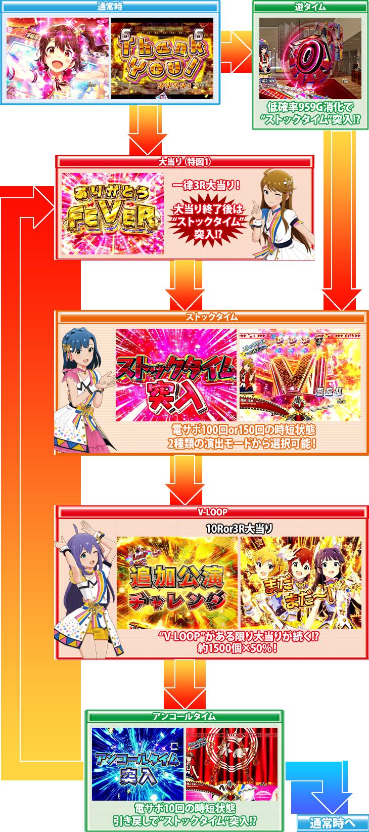 パチンコPフィーバー アイドルマスター ミリオンライブ!のゲームフロー